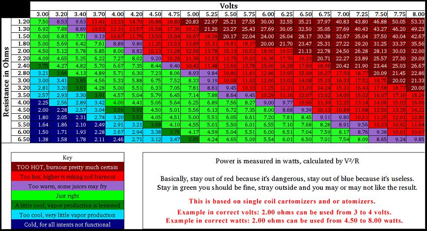 Ohms coil chart
