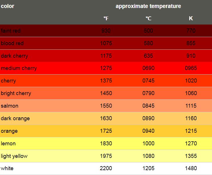 metal color temp chart.png