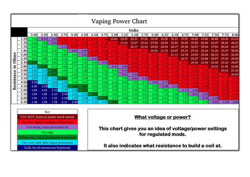 sub ohm vaping chart with recommended wattage for atomizer resistance